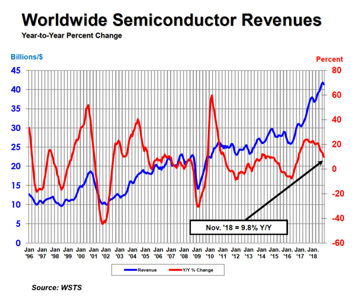 Global Semiconductor Sales Up 9 8 Percent Year-to-Year in November