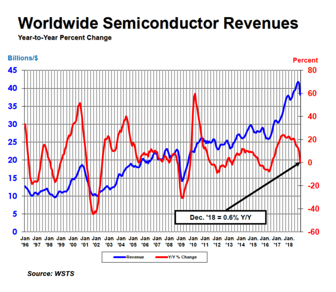 Global Semiconductor Sales Increase 13 7 Percent to $468 8