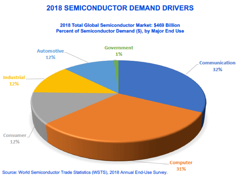 Semiconductor Demand Drivers Increase Across the Board in