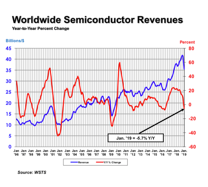 Global Semiconductor Sales Down 5 7 Percent Year-to-Year in