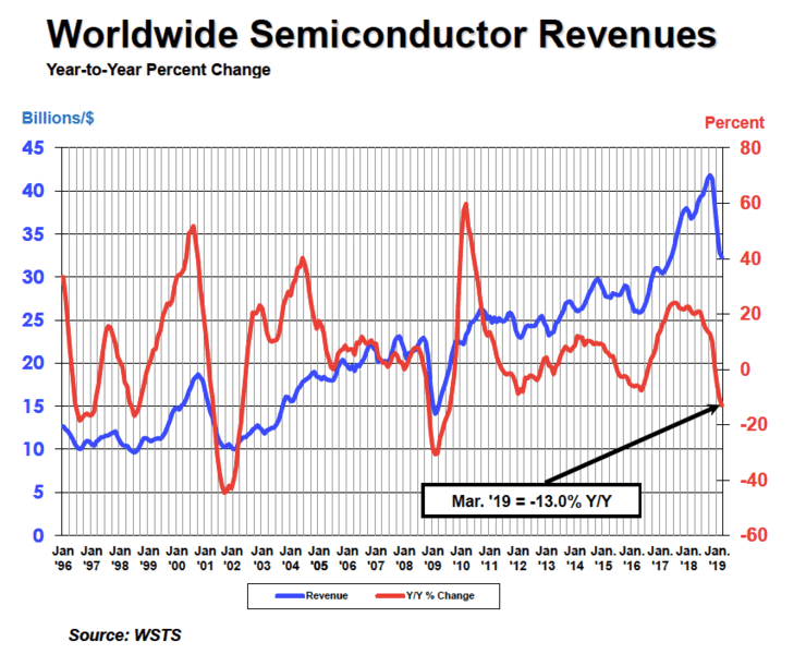 Global Semiconductor Sales Down 15 5 Percent in First