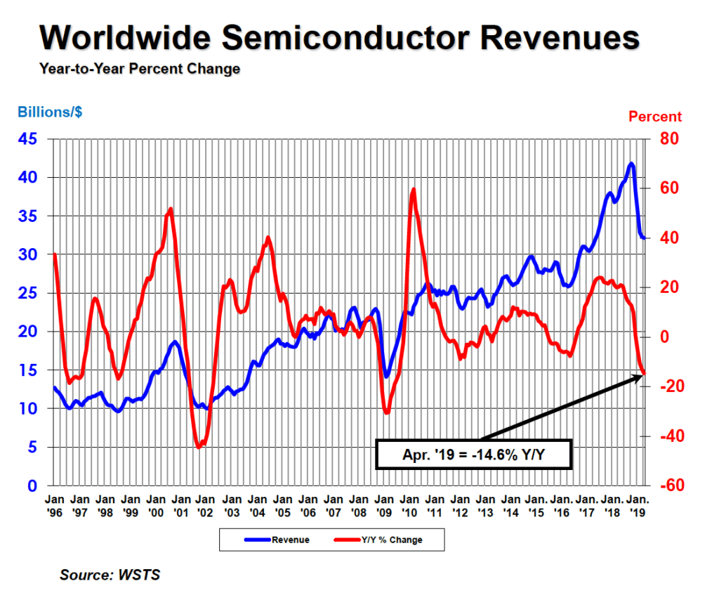 Global Semiconductor Sales Decrease 14 6 Percent Year-to