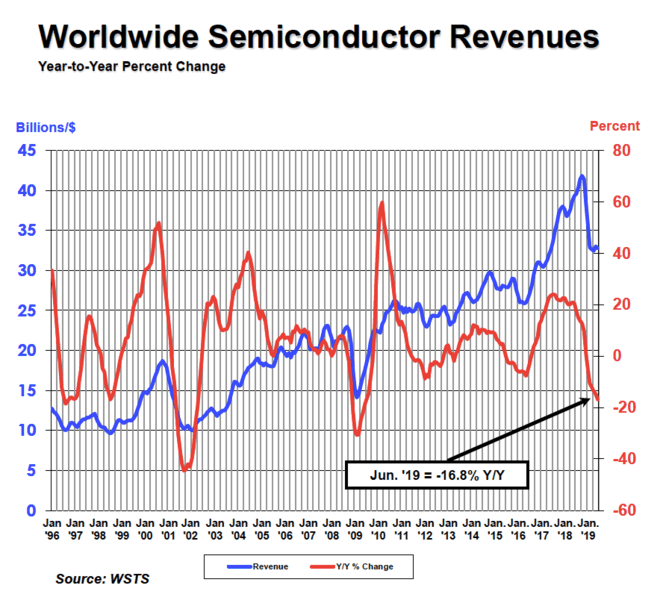 Mid-Year Global Semiconductor Sales Down 14 5 Compared to