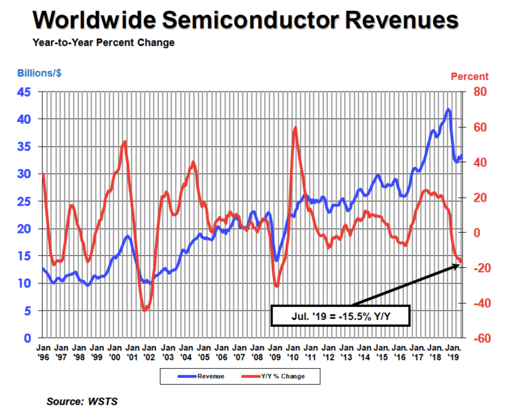 Market Data Archives - Semiconductor Industry Association